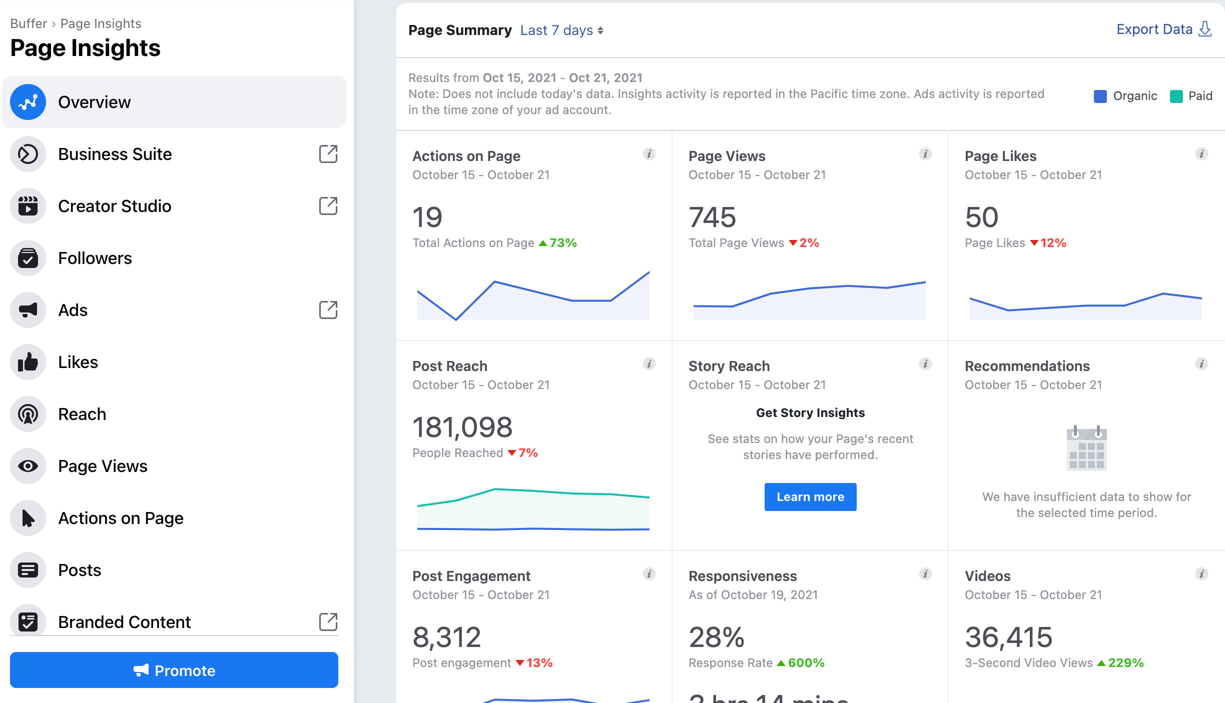 Buffer's Facebook Page Insights