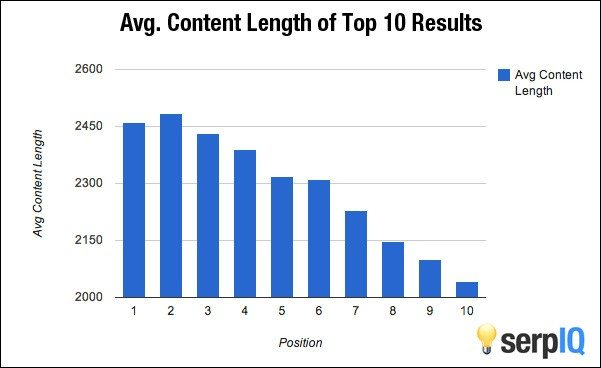 Post length by SERPs