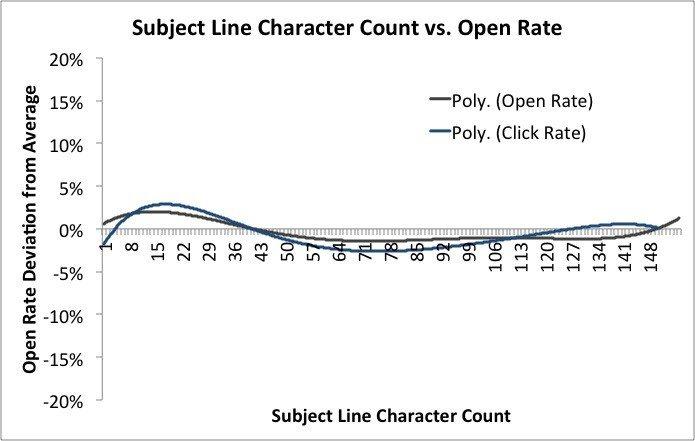 Mailchimp subject line length