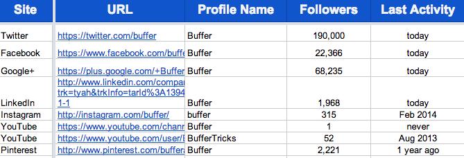 Buffer social media audit
