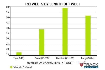Tweet length retweet - track social