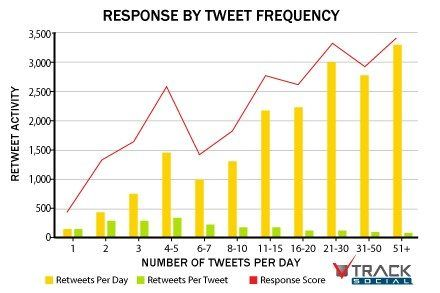 Tweet engagement frequency