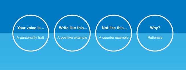 Gather Content voice tone template