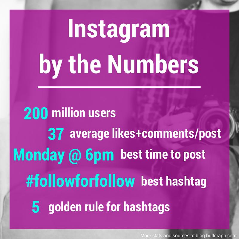 instagram stats tips