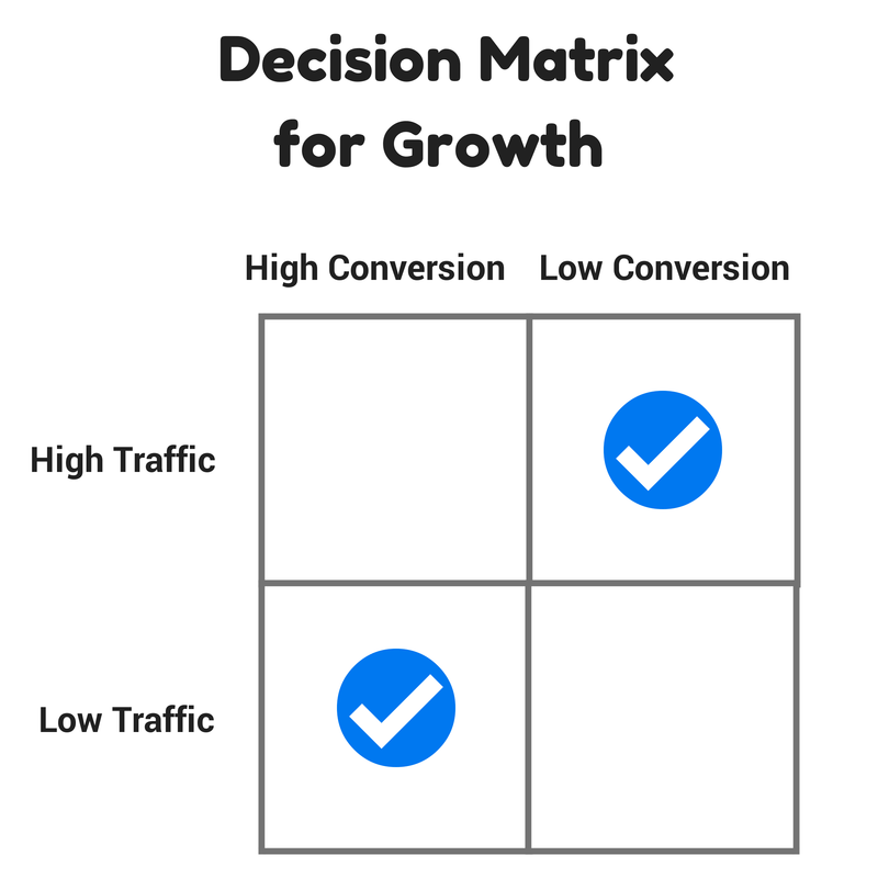 decision matrix for growth
