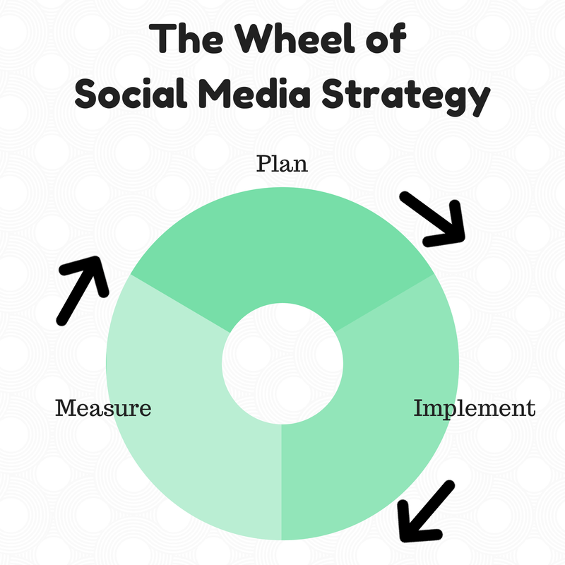 The Wheel of Social Media Strategy
