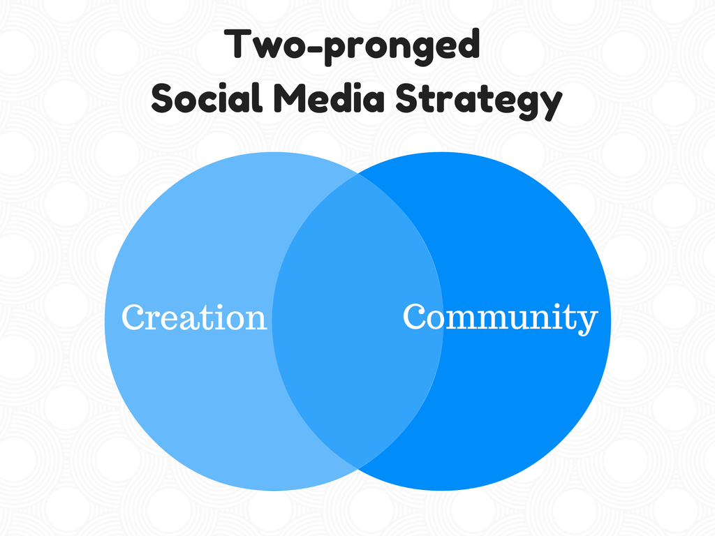 Two-pronged Social Media Strategy