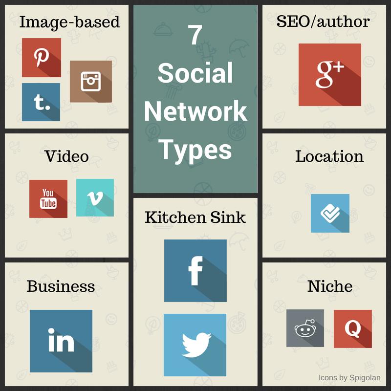 7 social network types