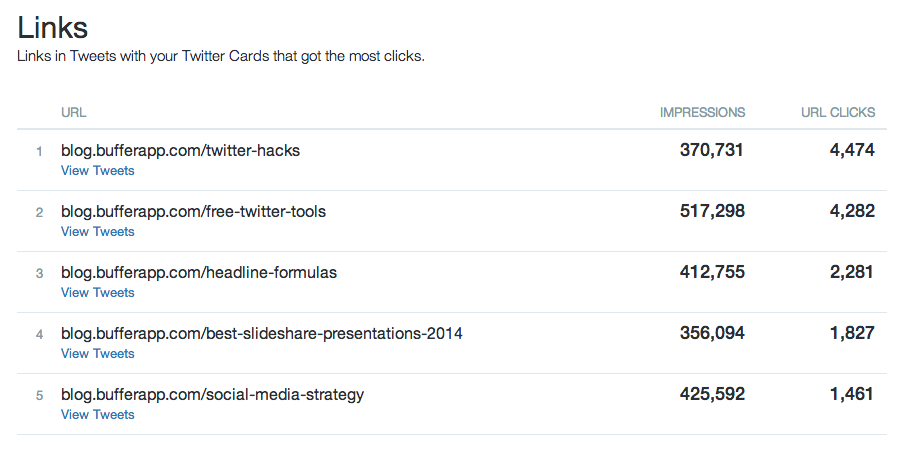 Twitter cards links analytics