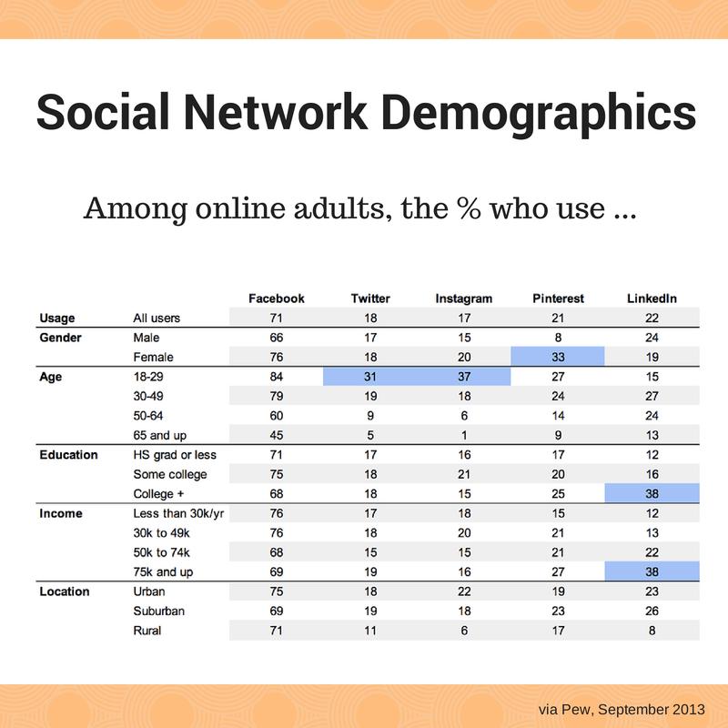 Social Network Demographics