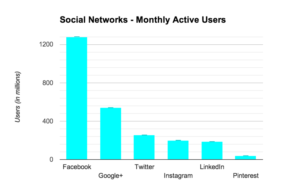 social networks monthly users