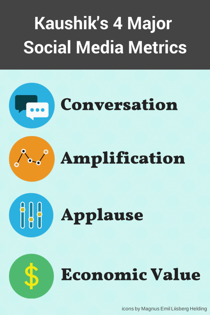 Kaushik 4 major social media metrics