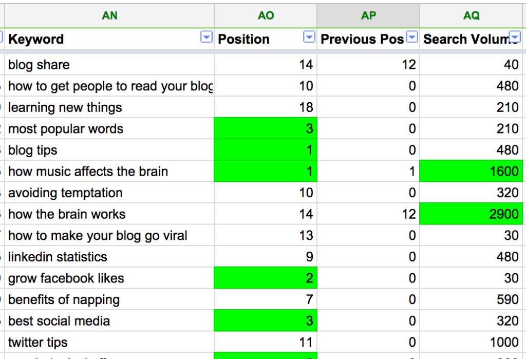 search volume keywords