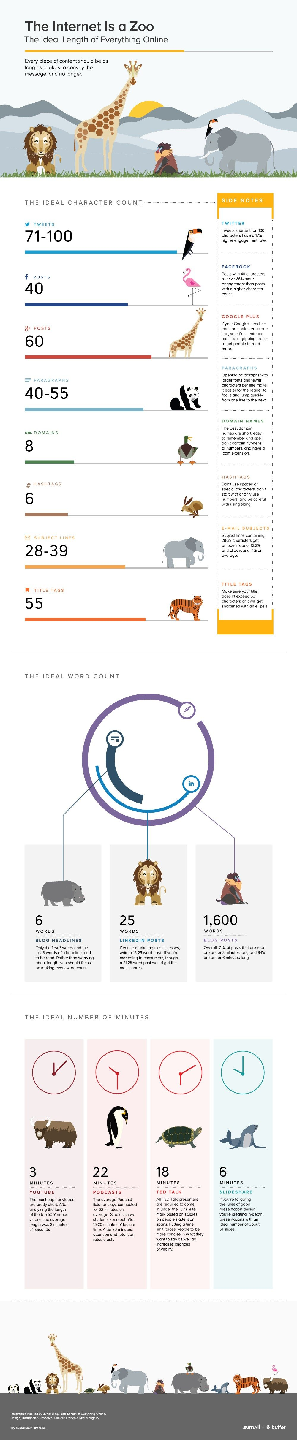 The Ideal Length of Everything Online by Buffer.com Infographic