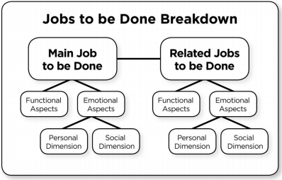 jobs to be done diagram