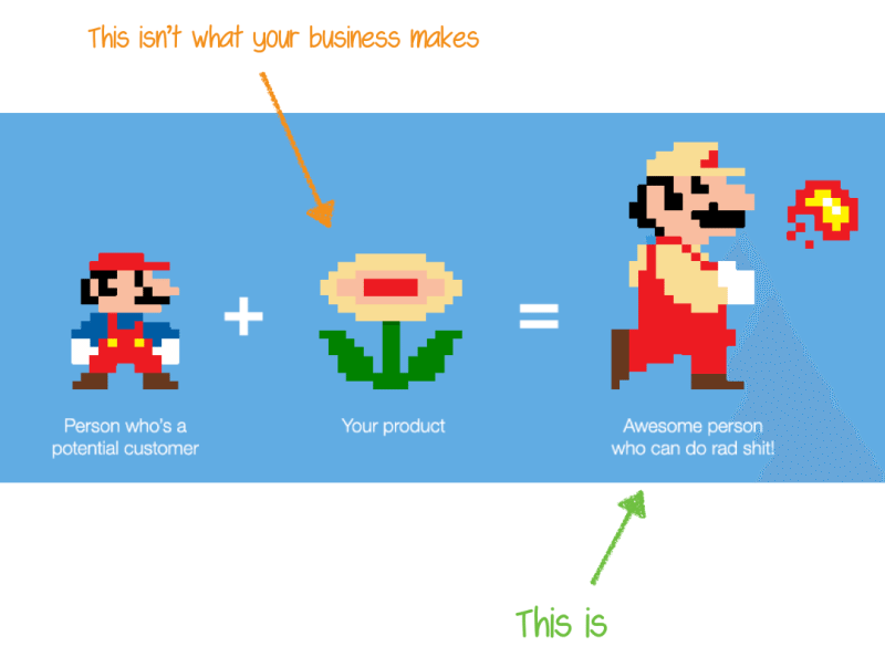 mario people buy better versions of themselves