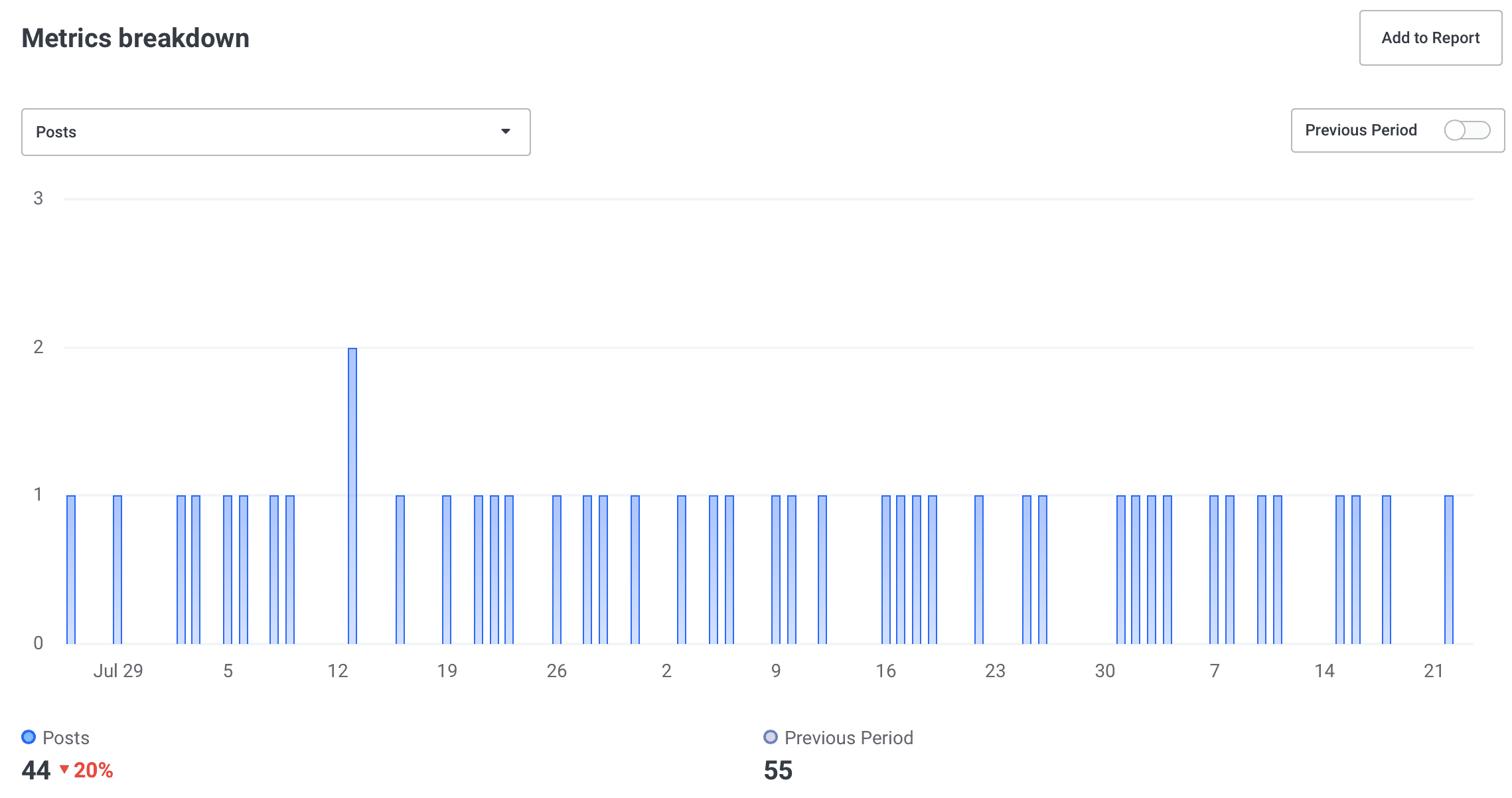 Number of posts in Buffer Analyze