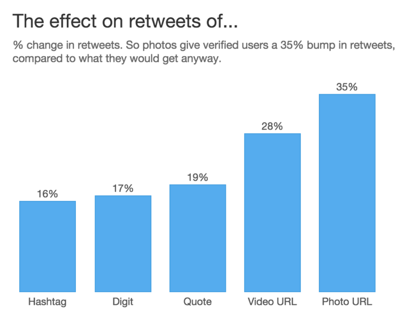 twitter retweet study results