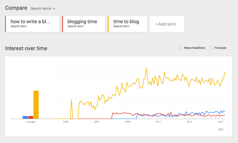keywords google trends