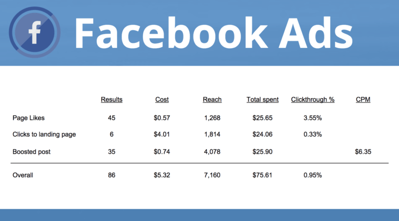Facebook Ads benchmarks and examples