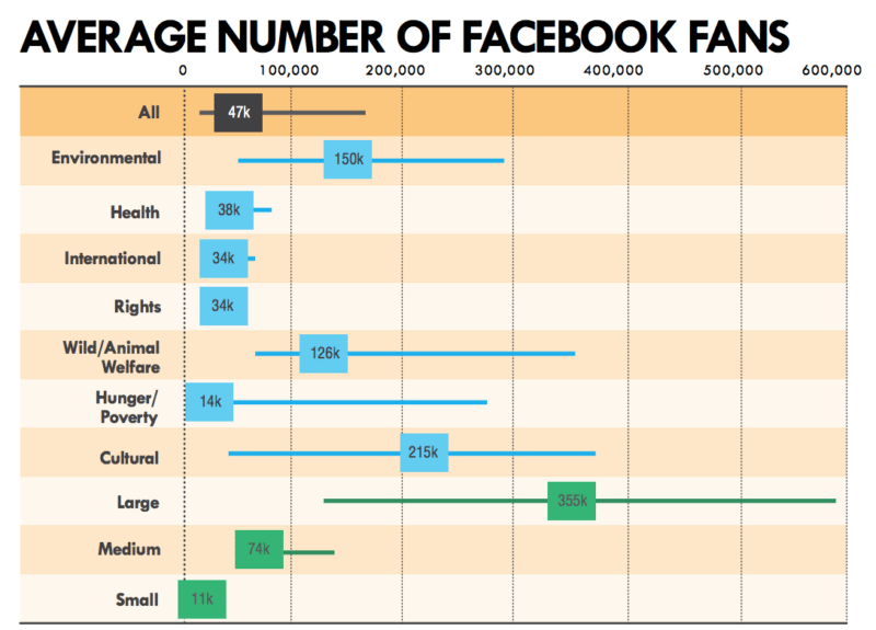 Average Facebook followers non-profits 2014