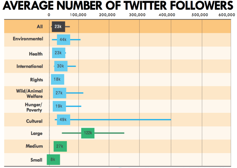 Average Twitter followers for non profits 2014