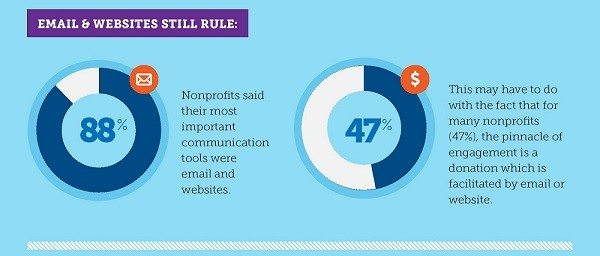 Best marketing channels for non-profits