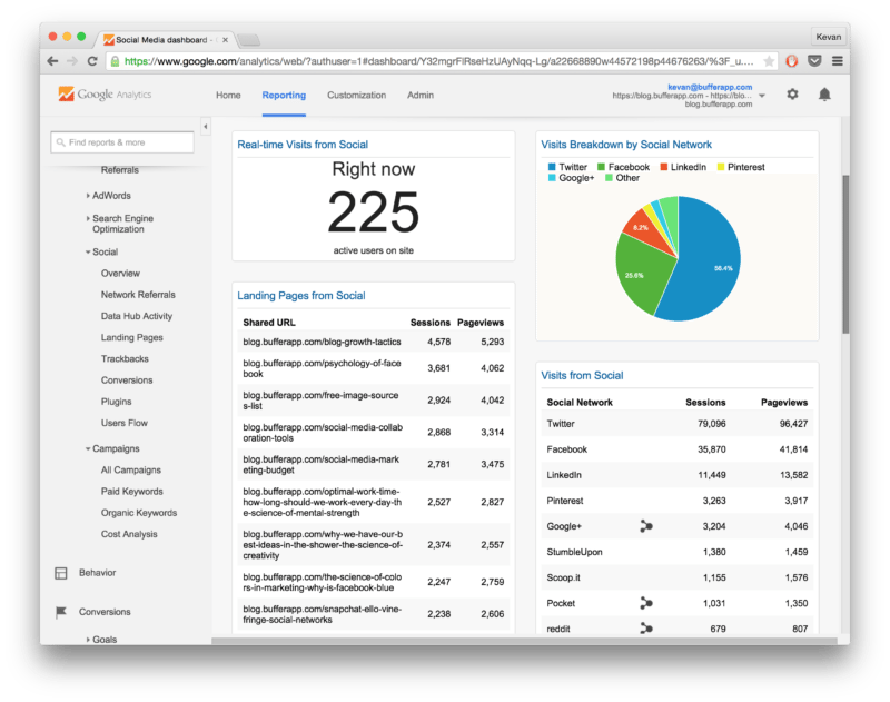 Google Analytics Social Media reports dashboard