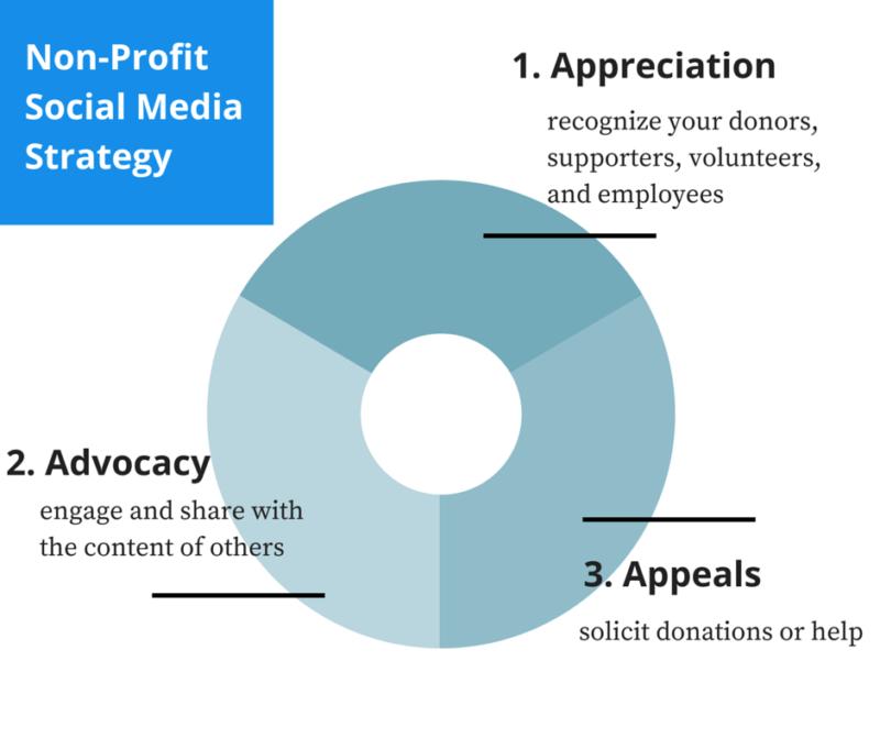 Non-ProfitSocial MediaStrategy