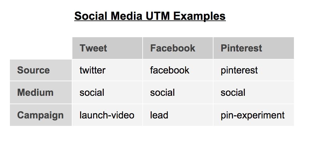 utm examples for social media links