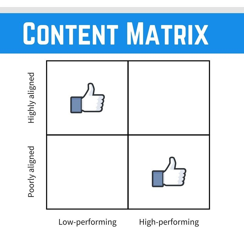 Content matrix to fix