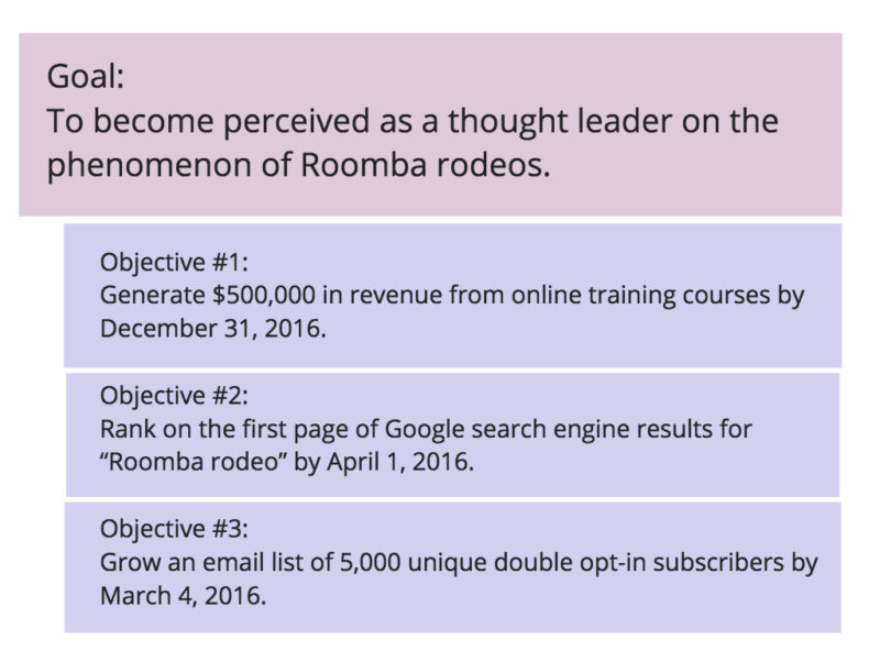 Content goal and objective examples