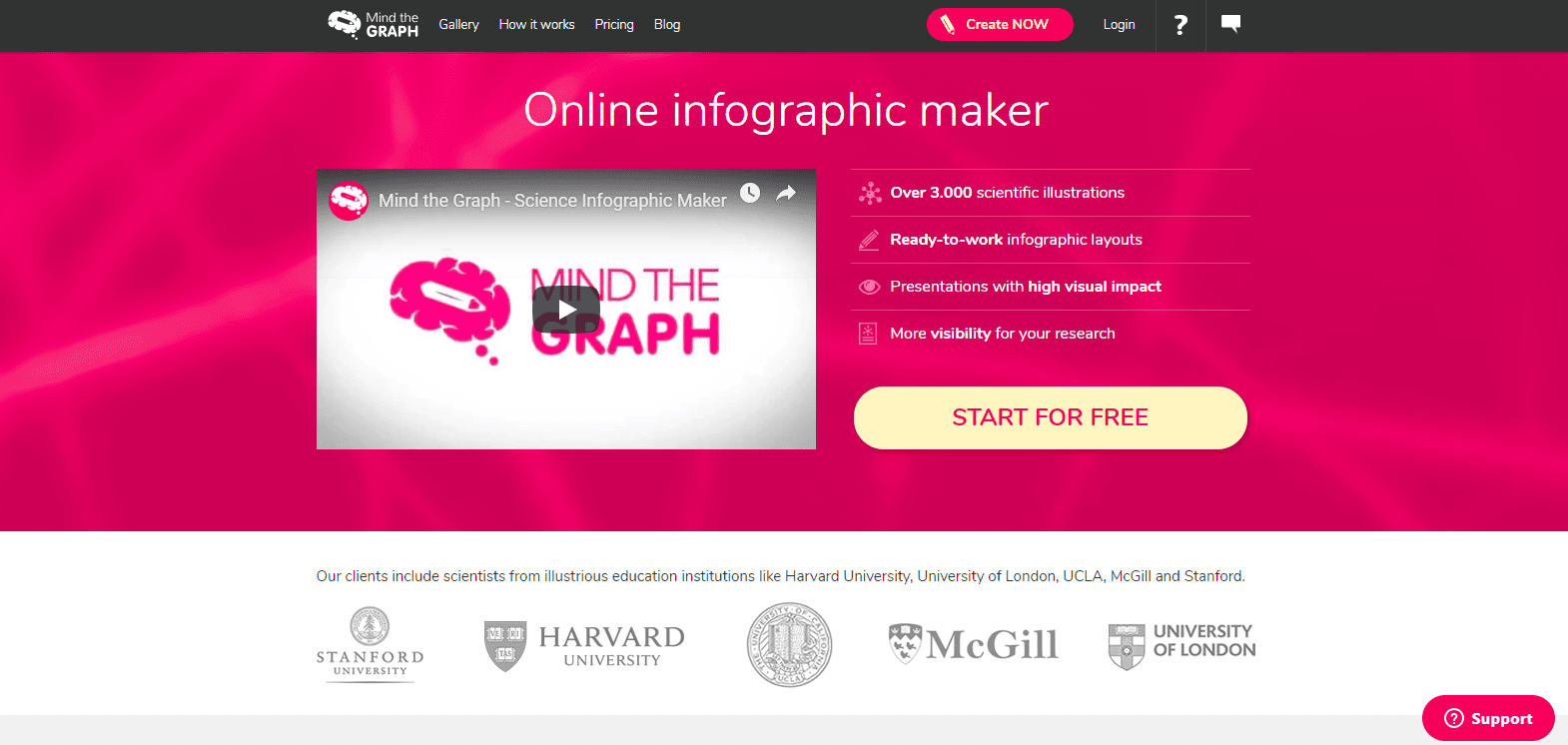 Infographic maker: Mind the Graph