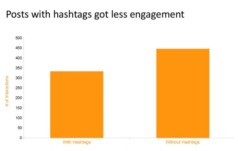 hashtag-engagement