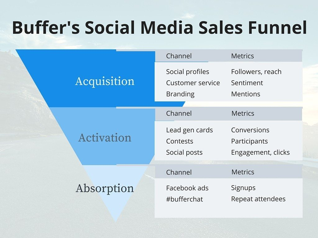 Buffer Social Media Sales Funnel