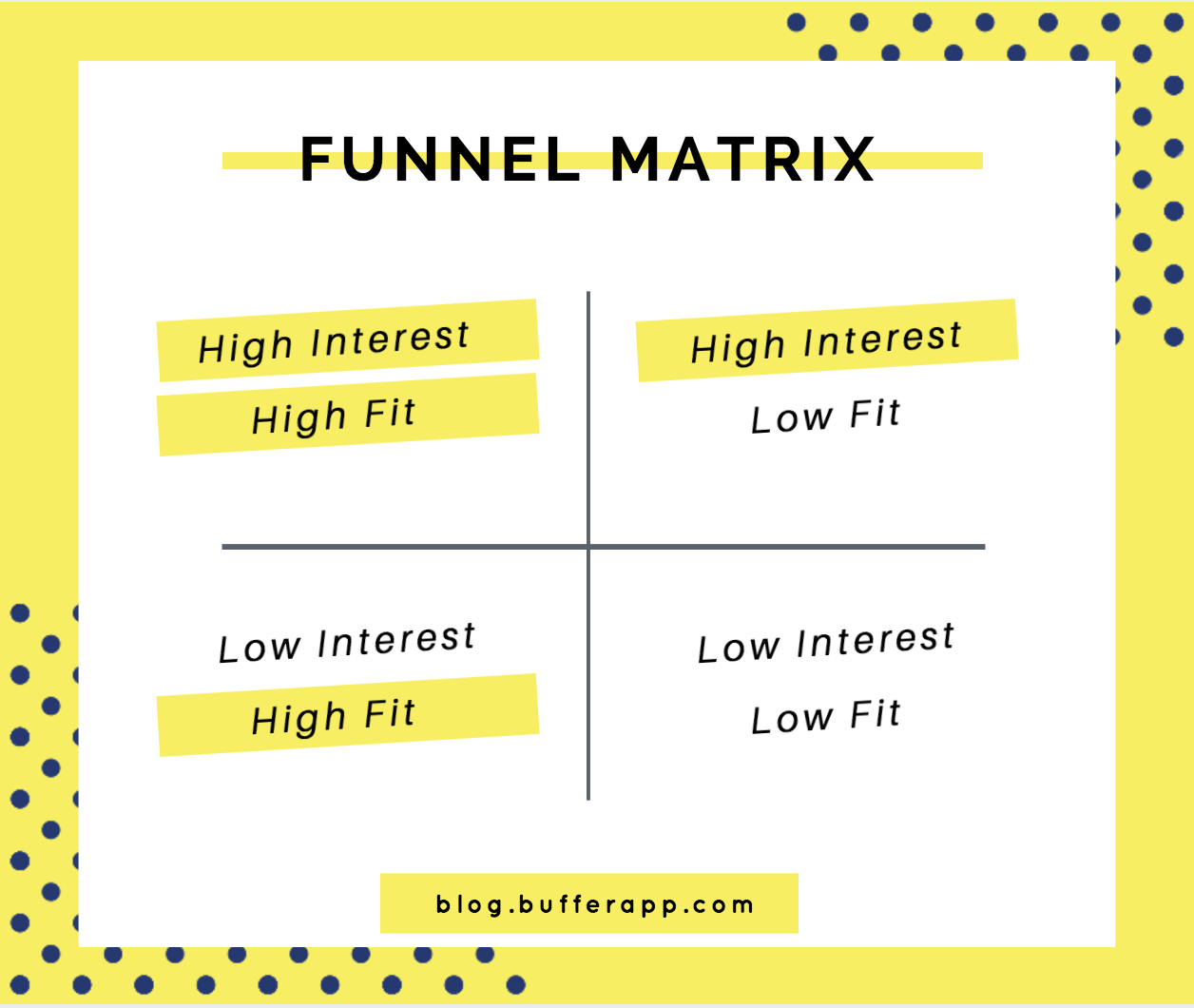 funnel matrix