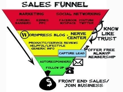 sales funnel impact