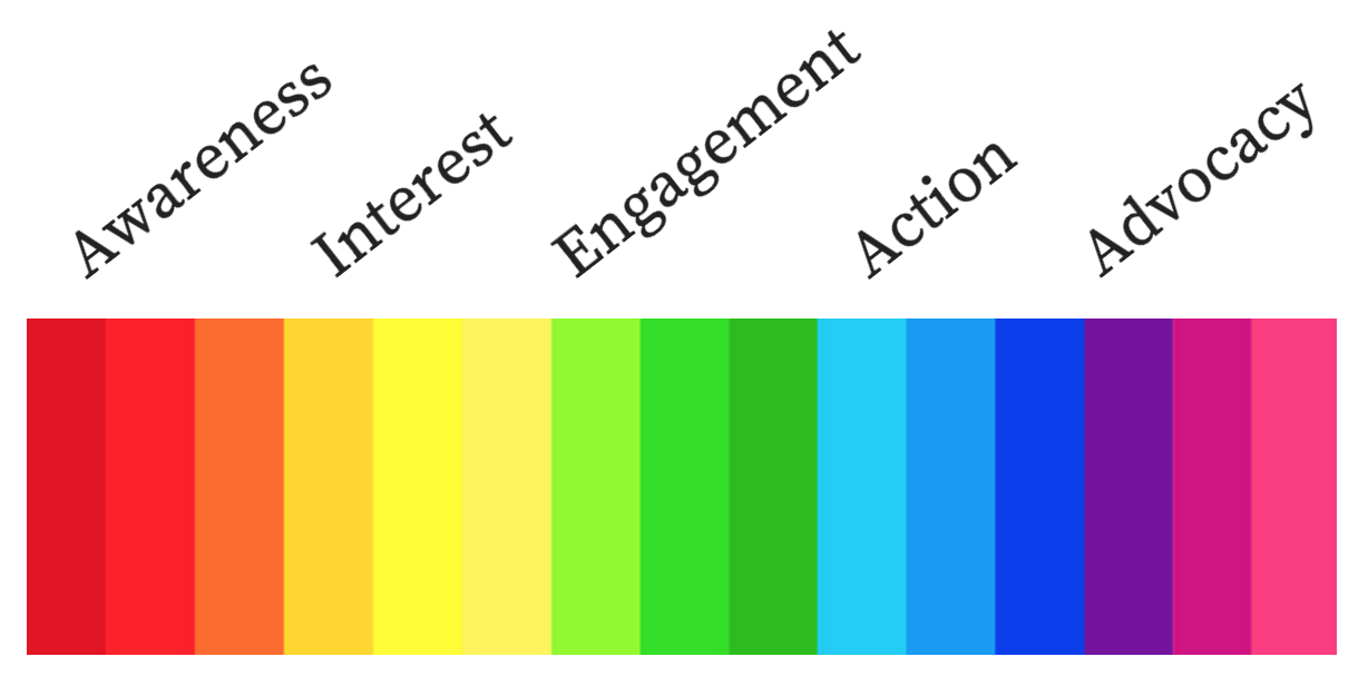 spectrum of a funnel