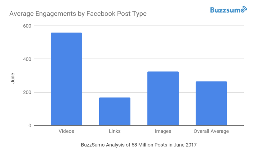 Videos, on average, get twice the level of engagement than other post types