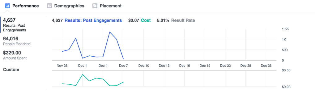 Facebook Ads Manager insights graphs