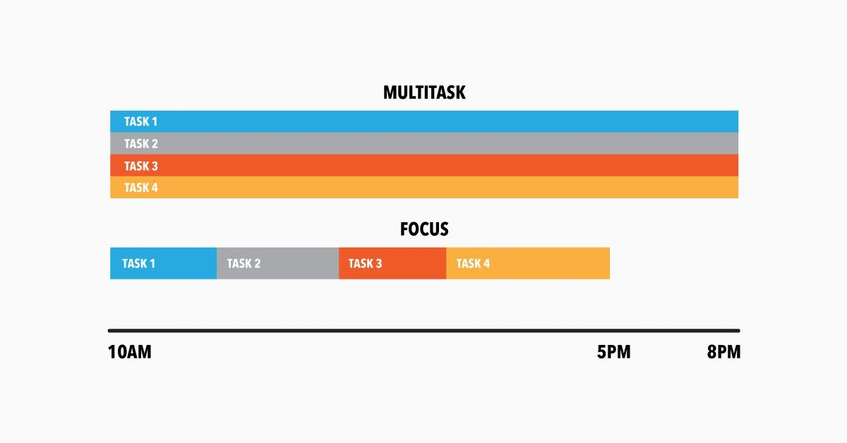 Multitask vs Focus