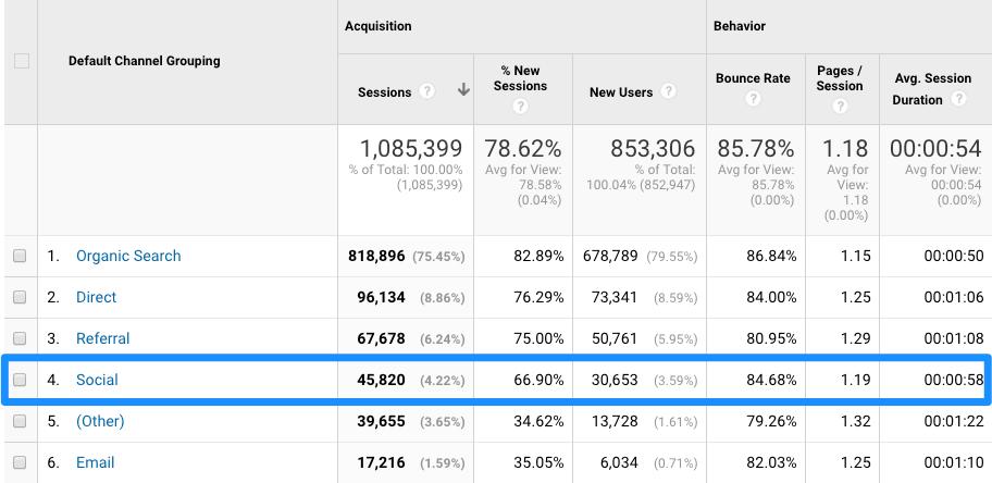 Google Analytics Traffic - Social