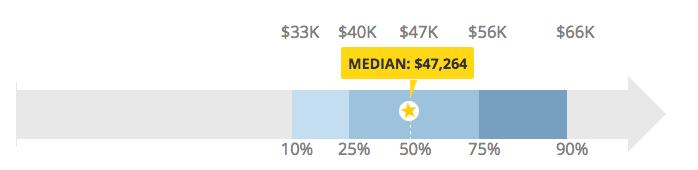 Social Media Analyst Salary