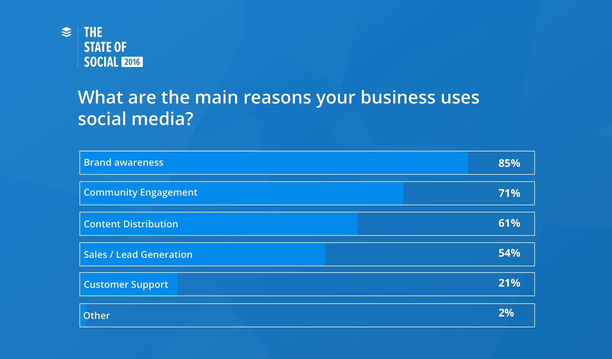 Top Reasons Marketers Use Social Media