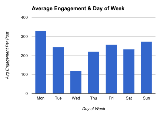 Average Engagement vs Day of Week