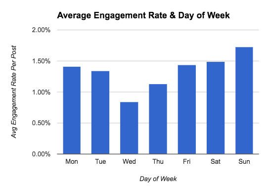 Average Engagement Rate vs Day of Week