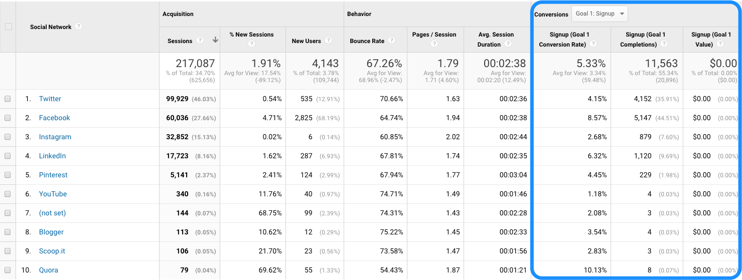 Revenue in Google Analytics
