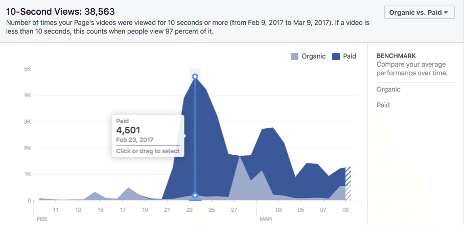 10-second video views graph