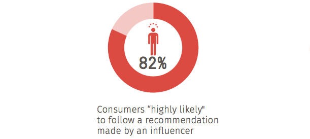 "Consumers ""highly likely"" to follow a recommendation made by an influencer"