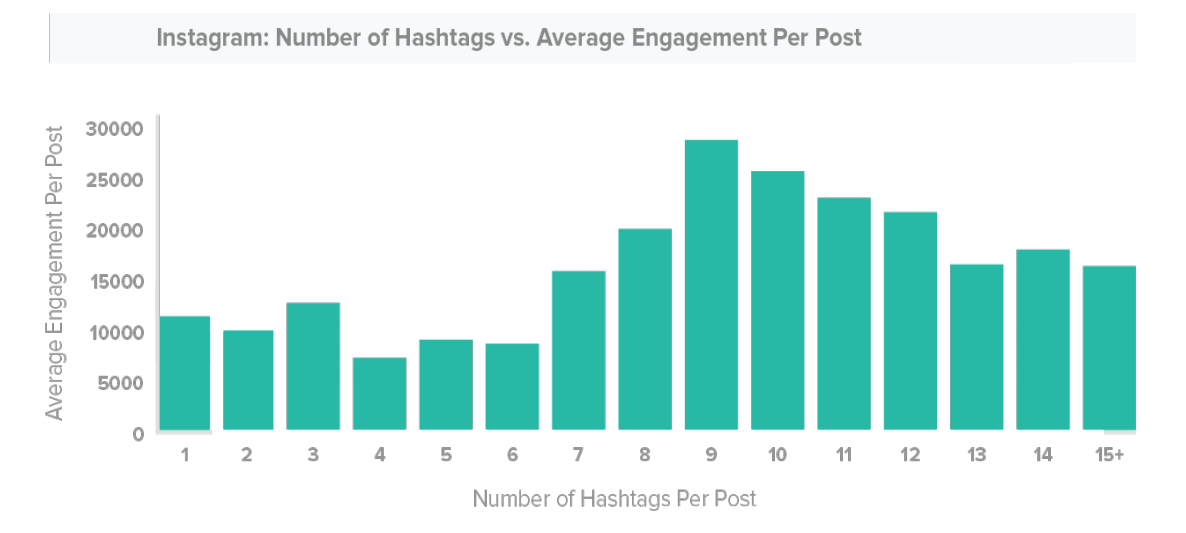 TrackMaven Instagram Hashtag Study - Instagram posts with nine hashtags perform the best in terms of engagement
